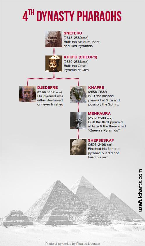 4th dynasty.jpg