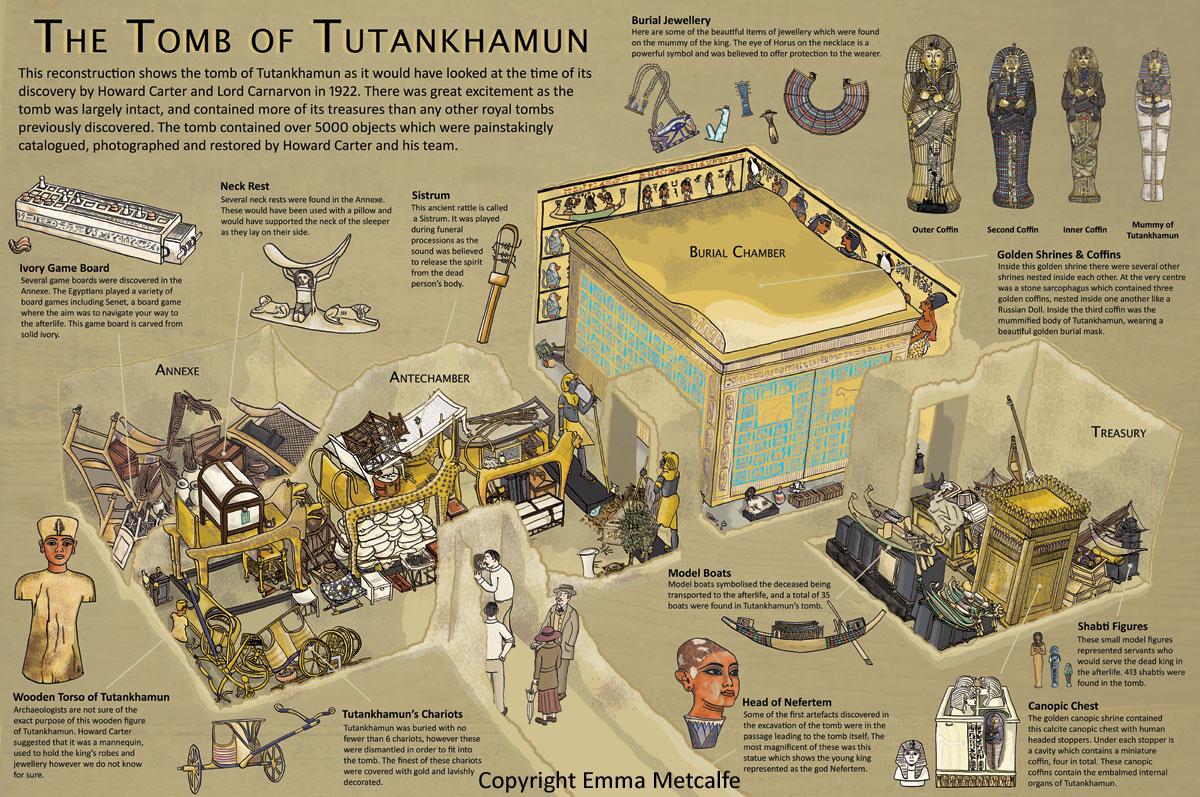 Tut tomb map